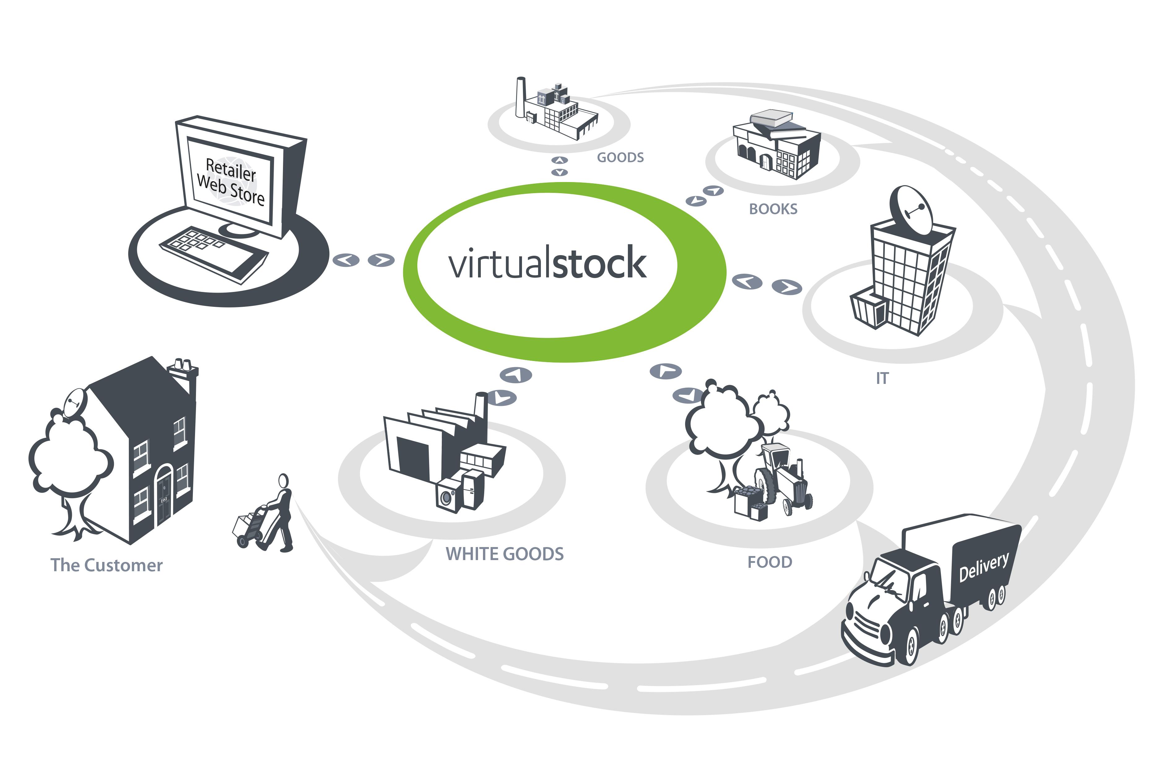 virtualstock-portfolio